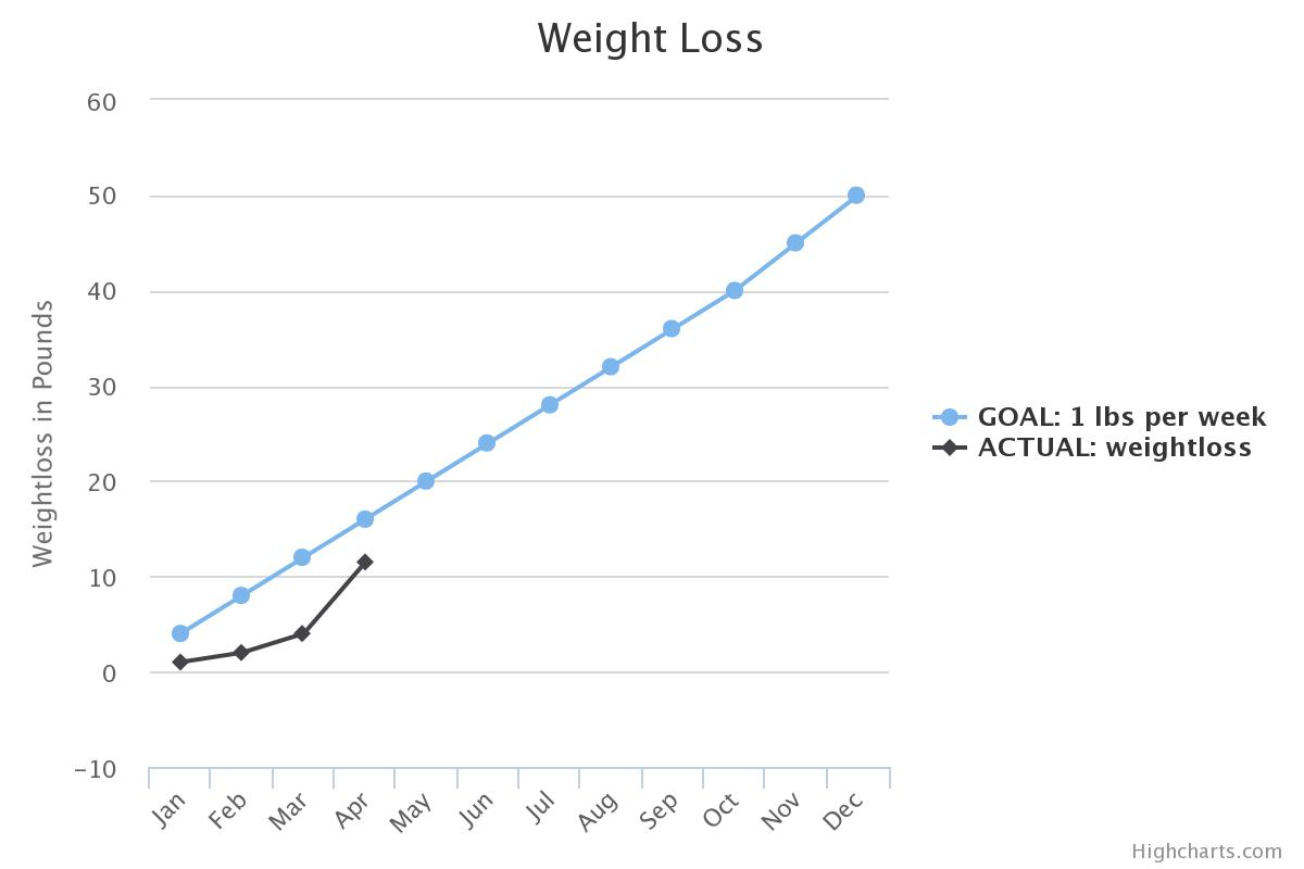 weight loss as of Mid April 2015